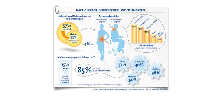 <b>Auftraggeber:</b> Edelman GmbH, Frankfurt (M), Umfrage-Ergebnisdarstellung,  <b>Medizin/Pharma, Illustrator</b>